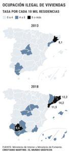 Comparación de viviendas ocupadas de 2013 a 2018
